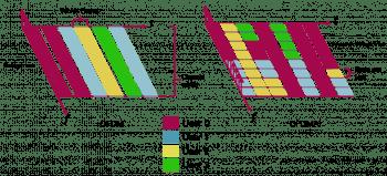 OFDMA bei 11ax-WLAN