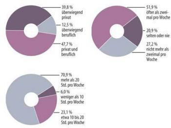 Bild 3: Nutzungsverhalten - Der Anteil von intensiv genutzten Notebooks an der Umfrage ist hoch. Die meisten sind im privaten und beruflichen Einsatz; reine Firmengeräte sind die Ausnahme.