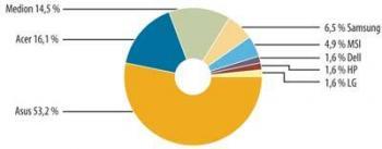 Bild 2: Markenanteil Netbooks - Asus, Acer und Medion haben die ersten Netbooks in Deutschland verkauft – die anderen Marken sind unterrepräsentiert, weil die Geräte erst wenige Monate alt sind.