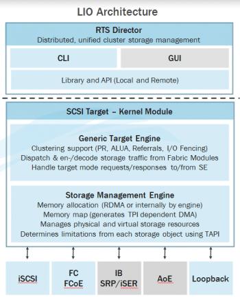 Architektur der bei 2.6.38 integrierte SCSI-Target-Impementation LIO.