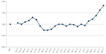 Seit dem Sommer 2011 steigt der Anteil der Linux-Nutzer laut NetMarktShare kontinuierlich.