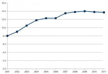 Auf heise.de stagniert der Anteil der Linux-User seit 2007.