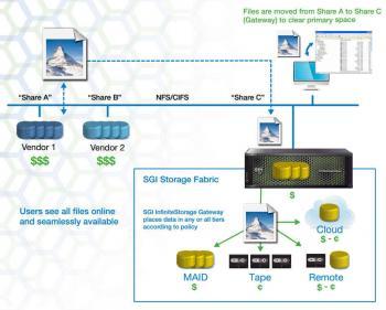 SGIs InfinityStorage Gateway