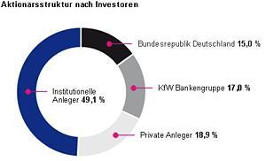 Telekom-Aktien
