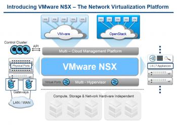 NSX-Struktur