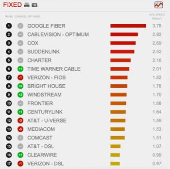 Im Januar schneiden Comcast und Verizon nicht besonders gut ab.