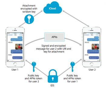 iMessage-Kommunikation als Schaubild