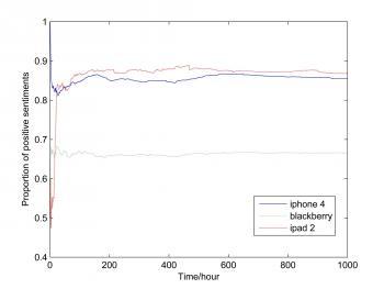 Die Meinung für jedes der drei Themen – iPhone4, Blackberry und iPad2 – stabilisiert sich mit der Zeit auf gleichbleibendem Niveau. Das Blackberry verzeichnet im Untersuchungszeitraum keine starken  Anfangsschwankungen, weil offenbar schon länger Thema war. Die stärksten Schwankungen sind in den ersten zehn bis zwanzig Stunden zu verzeichnen.