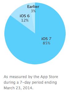 Aktuelle Verteilung der iOS-Versionen auf aktiven Geräten