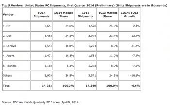 IDC sieht Apple nun auf dem vierten Platz hinter Lenovo