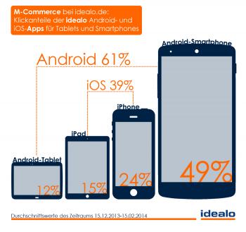 Android-Nutzer klicken zwar deutlich mehr, sorgen aber für weniger Einnahmen.