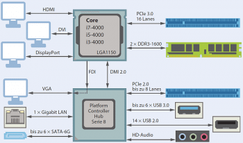 Blockschaltbild Intel Serie 8 (LGA1150-CPU-PCH)