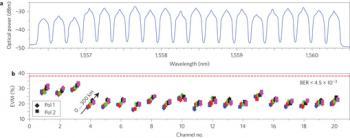 Spektrum Optischer Frequenzkamm