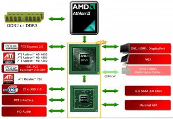 Chipsätze der Serie 700 stammen aus dem Jahr 2008, sitzen aber immer noch auf einigen aktuellen AM3+-Boards.