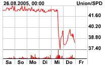 """Chart der """"Wahlstreet"""""""