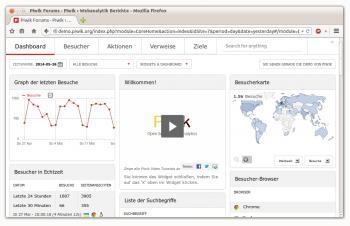 Der neue Zen-Modus von Piwik verkleinert den Seitenkopf des Web-Frontends und schafft damit mehr Platz für Widgets oder Statistiken auf dem Monitor.