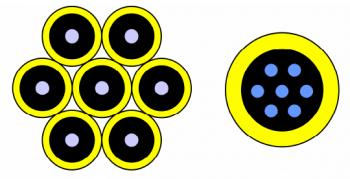Multi-Core-Fasern (rechts) ersetzen mit mehreren in einer gemeinsamen Hülle steckenden Kernen gebündelte Glasfaser-Leitungen. Das Beseitigen des dann entstehenden Übersprechens erfordert zusätzliche Elektronik und begrenzt die Kernzahl in der Praxis auf etwa ein Dutzend.