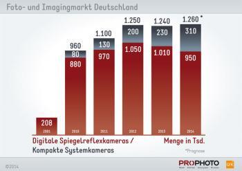 Prophoto GmbH