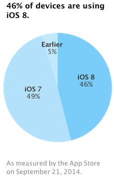 Apple-Statistik: iOS 8 schon auf 46 Prozent der gezählten Geräte