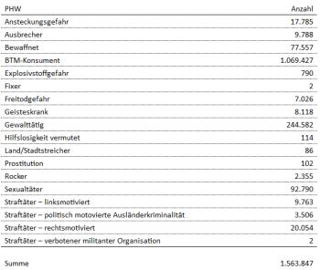 Hier die laut Bundesinnenministerium richtige Tabelle.