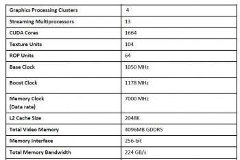 Im Reviewers Guide der GTX 970 hat Nvidia falsche Angaben bei den Rasterendstufen und dem L2-Cache gemacht.