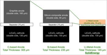 Die SolidEnergy-Akkuzelle ist dank der nur 10 µm dicken Metall-Anode und des neuen Elektrolyts nur halb so dick wie eine herkömmliche Lithium-Ionen-Zelle mit Graphid-Anode.