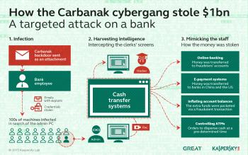 Die Cyberkriminellen imitierten die Arbeitsweise der Bankangestellten und blieben so lange Zeit unentdeckt.