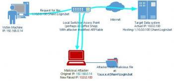 Windows-Systeme, die in eine Domäne eingebunden sind, lassen sich von Angreifern beliebige Batch-Dateien unterjubeln.