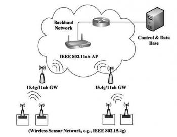 11ah Sensor Network