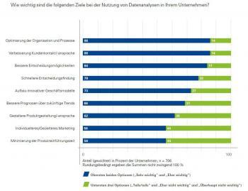 KPMG: Mit Daten Werte schaffen, Report 2015