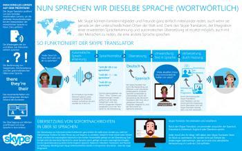 Microsoft erklärt mit einer Infografik den Übersetzungsprozess.