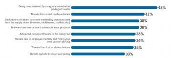 Laut IBM-Studie sind dies die größten Sicherheitslöcher.