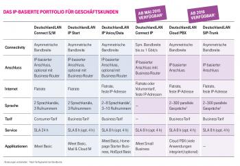 IP-Umstellung für Telekom-Geschäftskunden