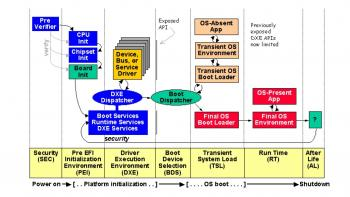 UEFI Driver Execution Environment