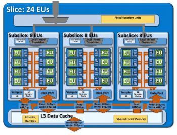 Der Intel HD 530 enthält 24 EUs, die sich auf drei Scheiben aufteilen.