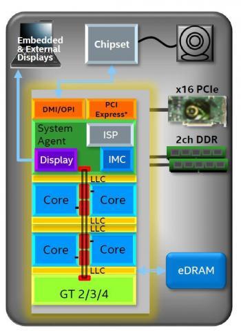 IDF2015: Intel enthüllt (ein wenig) die Skylake-Architektur
