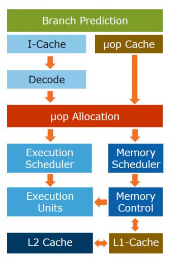 """Das """"Blockschaltbild"""" des Kerns, so sieht aber jeder Core-Prozessor seit Sandy Bridge aus."""