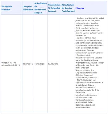 Obwohl Microsoft die meisten Windows-10-Editionen mit Upgrades ständig aktuell halten will, läuft der Support für die in diesem Jahr erschienene Windows-10-Version in 10 Jahren aus.