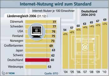 Statistik Internetnutzung [250 x 175 Pixel @ 9,4 KB]