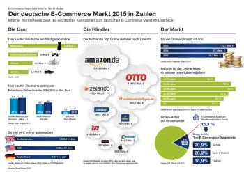 Online-Handel in Deuschland: Die höchsten Umsätze erzielen immer noch Plattformen wie Amazon und eBay.