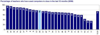 Prozentanteil der Lehrer mit Computernutzung im Unterricht [400 x 143 Pixel @ 17,8 KB]