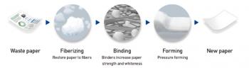 Der Recycling-Prozess im PaperLab kommt ohne Wasser aus.