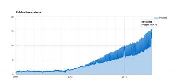 Heise Online registriert seit 2013 einen deutlichen Anstieg des IPv6-Verkehrs. Der Spitzenwert von heute beträgt etwas mehr als 15 Prozent.