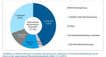 Rekordjahr für Windparks auf See - Künftiger Zuwachs aber geringer