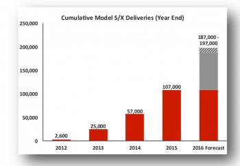 Elon Musk geht davon aus, dass die Produktions- und Auslieferungszahlen stetig steigen werden.