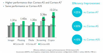 Bei der Integer-Effizienz soll der Cortex-A32 auftrumpfen.