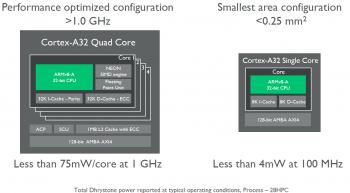 Kunden können den Cortex-A32 in weiten Bereichen konfigurieren.