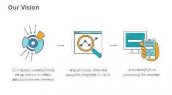 Im Rahmen des Sensor-Web-Projektes soll eine offene Datenbank von Umweltdaten entstehen.