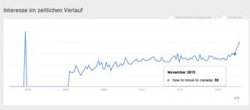 """Nach """"Super Tuesday"""": Google extrem oft zu Auswanderung befragt"""