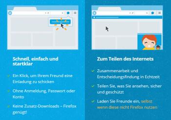 Firefox Hello erleichtert gemeinsame Recherchen im Netz. Mit einem Klick lassen sich geöffnete Tabs an einen anderen Nutzer senden.